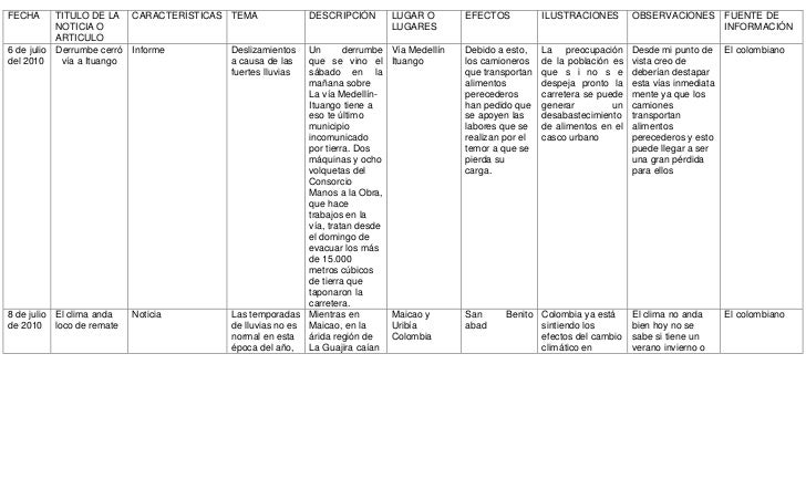 FECHATITULO DE LA NOTICIA O ARTICULOCARACTERÍSTICASTEMADESCRIPCIÓNLUGAR O LUGARESEFECTOSILUSTRACIONESOBSERVACIONESFUENTE D...