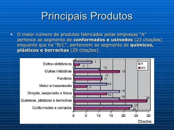 """Principais Produtos <ul><li>O maior número de produtos fabricados pelas empresas """"A"""" pertence ao segmento de  conformados ..."""