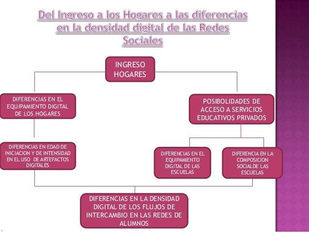 INGRESOHOGARESDIFERENCIAS EN ELEQUIPAMIENTO DIGITALDE LOS HOGARESPOSIBOLIDADES DEACCESO A SERVICIOSEDUCATIVOS PRIVADOSDIFE...