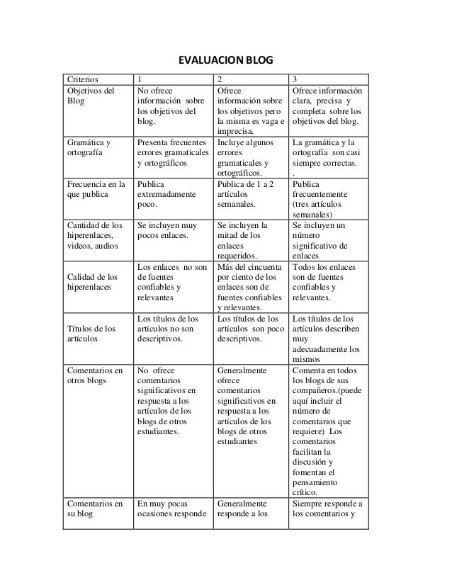 EVALUACION BLOG Criterios 1 2 3 Objetivos del Blog No ofrece información sobre los objetivos del blog. Ofrece información ...