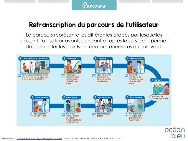 Retranscription du parcours de l'utilisateur Parcours Le parcours représente les différentes étapes par lesquelles passent...