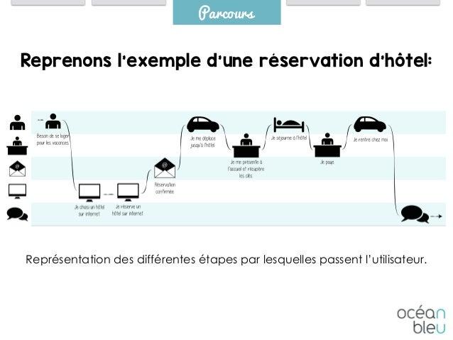 Parcours Représentation des différentes étapes par lesquelles passent l'utilisateur. Reprenons l'exemple d'une réservation...