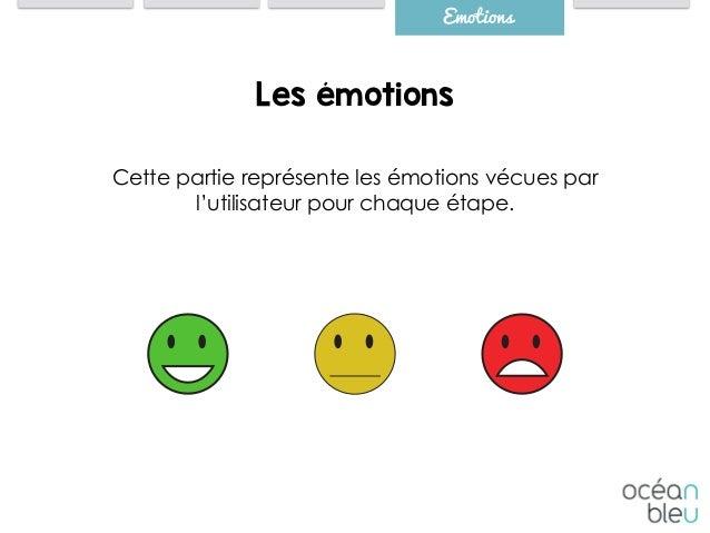 Emotions Cette partie représente les émotions vécues par l'utilisateur pour chaque étape. Les émotions