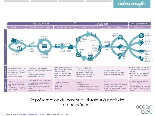 Autres exemples Source image: http://www.shuangshuang.li/vici.html - Customer journey map - VICI Représentation du parcour...