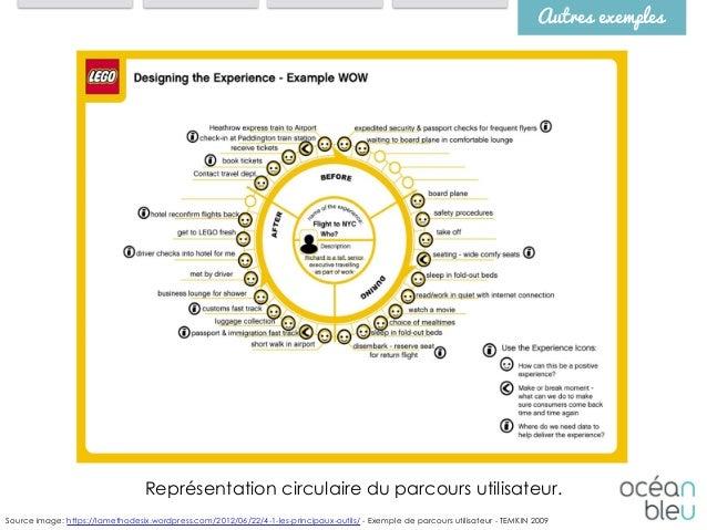Autres exemples Source image: https://lamethodesix.wordpress.com/2012/06/22/4-1-les-principaux-outils/ - Exemple de parcou...