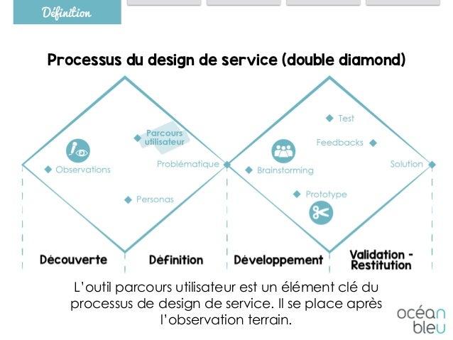 Processus du design de service (double diamond) L'outil parcours utilisateur est un élément clé du processus de design de ...