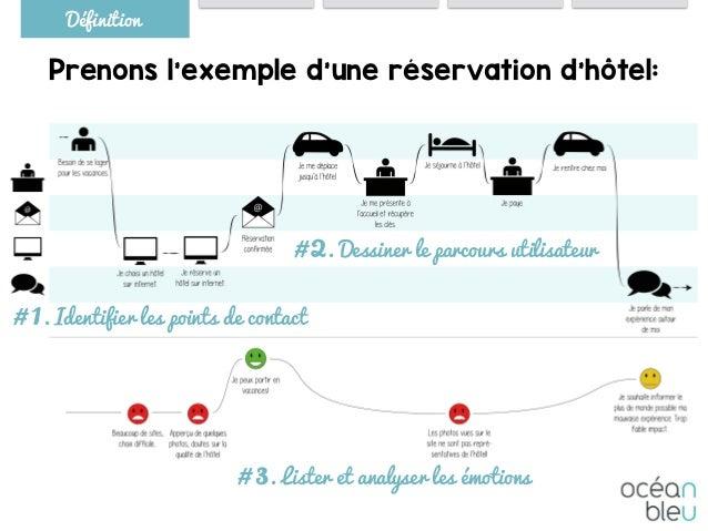 Prenons l'exemple d'une réservation d'hôtel: Définition # 1. Identifier les points de contact # 2. Dessiner le parcours ut...
