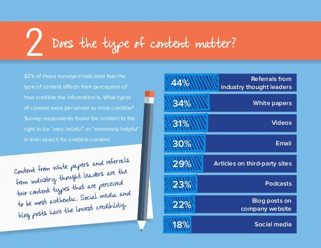 82% of those surveyed indicated that the type of content affects their perception of how credible the information is. What...