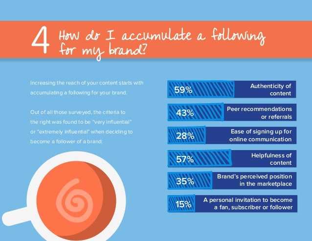 Increasing the reach of your content starts with accumulating a following for your brand. Out of all those surveyed, the c...