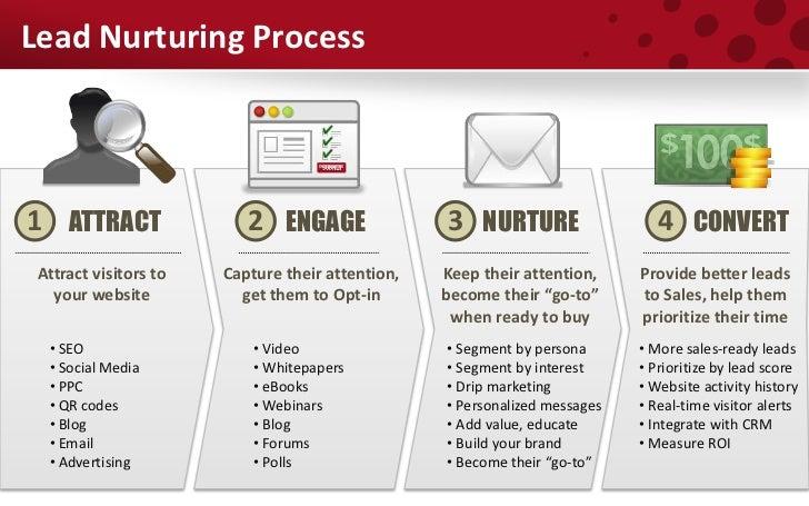 Lead Nurturing 101 NetSuite Users