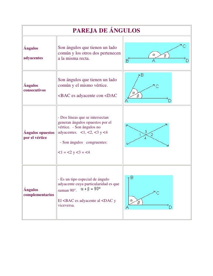 PAREJA DE ÁNGULOSÁngulos adyacentes Son ángulos que tienen un lado común y los otros dos pertenecen a la misma recta. Á...