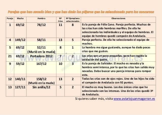 Pareja Macho Hembra Nº Crías Nº Ejemplares seleccionados Observaciones 1 69/12 78/12 11 8 Es la pareja de Félix Cano. Pare...