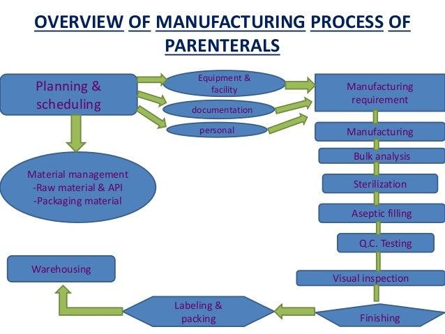 Parenteral production