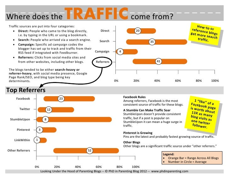 Where does the                          TRAFFIC come from?Traffic sources are put into four categories:                   ...