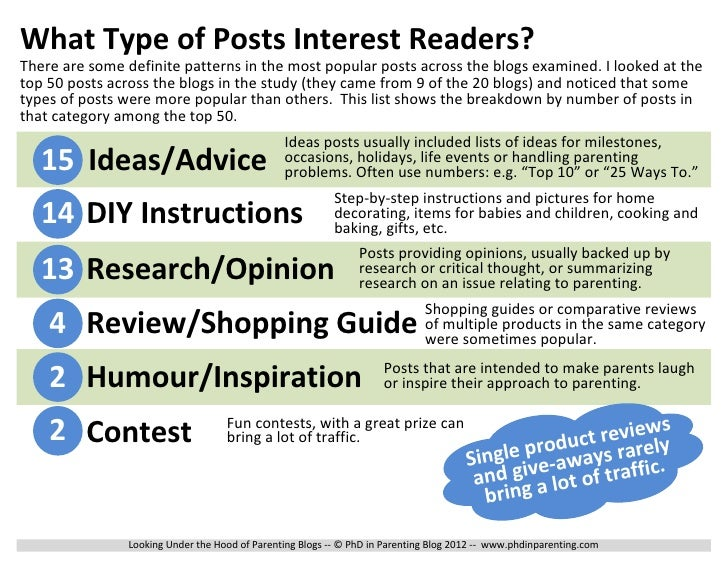 What Type of Posts Interest Readers?There are some definite patterns in the most popular posts across the blogs examined. ...