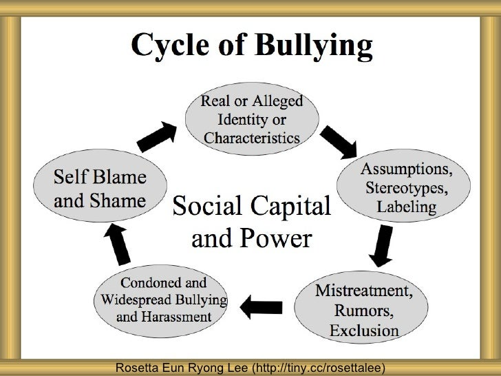 bullying and the labeling theory Labelling in schizophrenia for a number of complex reasons the condition of schizophrenia probably attracts more negative associations than any other health.