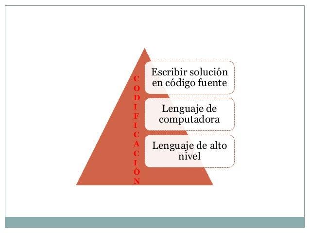 Escribir soluciónCO    en código fuenteDI     Lenguaje deF     computadoraICA   Lenguaje de altoC        nivelIÓN