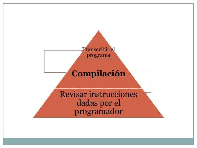 Transcribir el        programa   CompilaciónRevisar instrucciones    dadas por el   programador