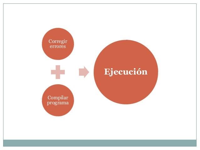 Corregirerrores           EjecuciónCompilarprograma