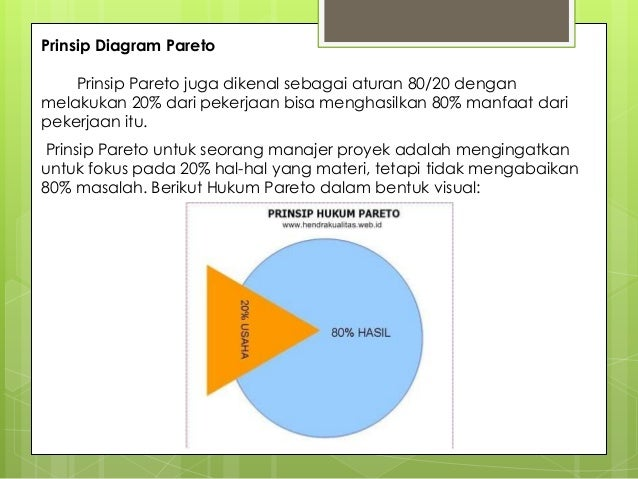 Pareto anisah 41812110004 3 prinsip diagram paretoprinsip pareto ccuart Image collections
