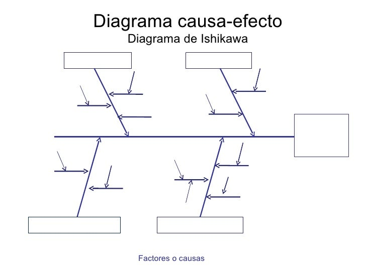 diagrama de pescado pareto e ishikawa lluvia de ideas