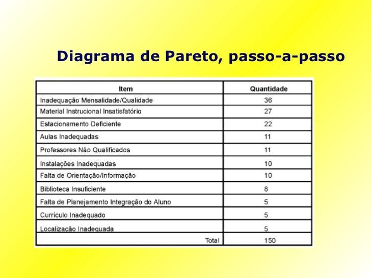Diagrama de pareto diagrama de pareto passo a passo ccuart Image collections
