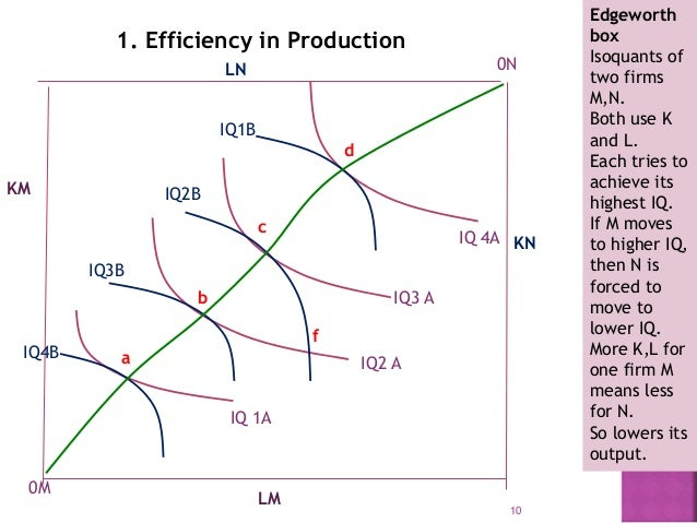 Pareto optimality