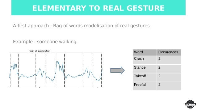 Footbar - Soccer Gesture recognition from accelerometer data