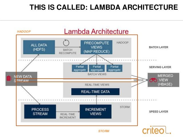 THIS IS CALLED: LAMBDA ARCHITECTURE  HADOOP  STORM
