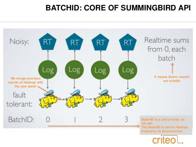 BATCHID: CORE OF SUMMINGBIRD API  We merge previous  results of Hadoop with  the new batch  It means Storm results  are vo...