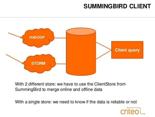 SUMMINGBIRD CLIENT  HADOOP  STORM  Batch  store  Live  store  Client query  With 2 different store: we have to use the Cli...