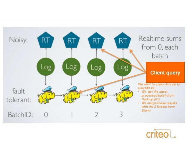Client query  We want to query data up to  BatchID #3 :  • We get the latest  processed batch from  Hadoop (#1)  • We merg...
