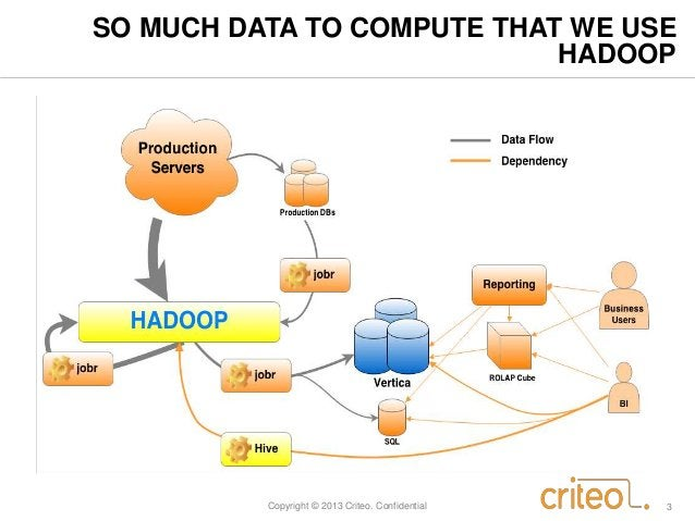 SO MUCH DATA TO COMPUTE THAT WE USE  HADOOP  Copyright © 2013 Criteo. Confidential 3