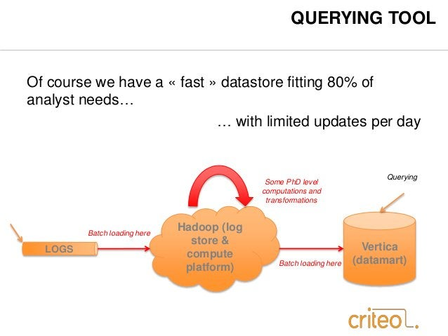 QUERYING TOOL  Of course we have a « fast » datastore fitting 80% of  analyst needs…  … with limited updates per day  Vert...