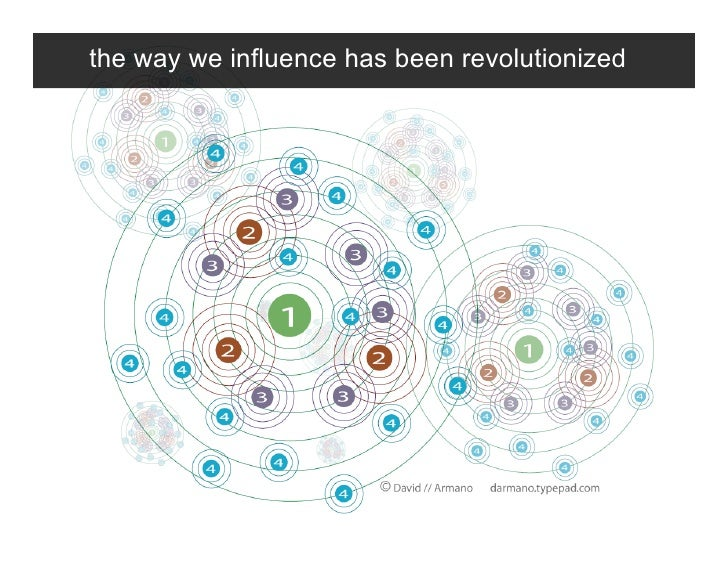 the way we influence has been revolutionized