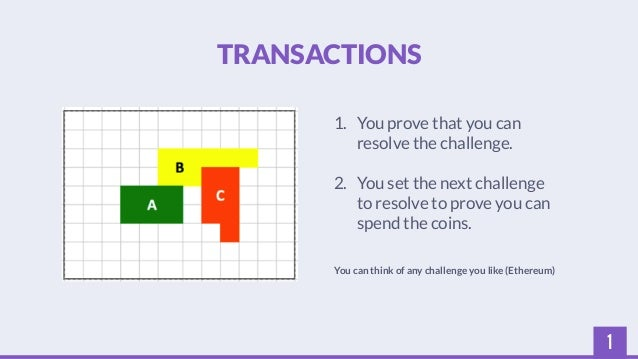 1  TRANSACTIONS  1. You prove that you can  resolve the challenge.  2. You set the next challenge  to resolve to prove you...