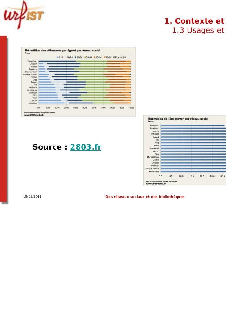 1. Contexte et usages                                                       1.3 Usages et usagers     Source : 2803.fr18/0...
