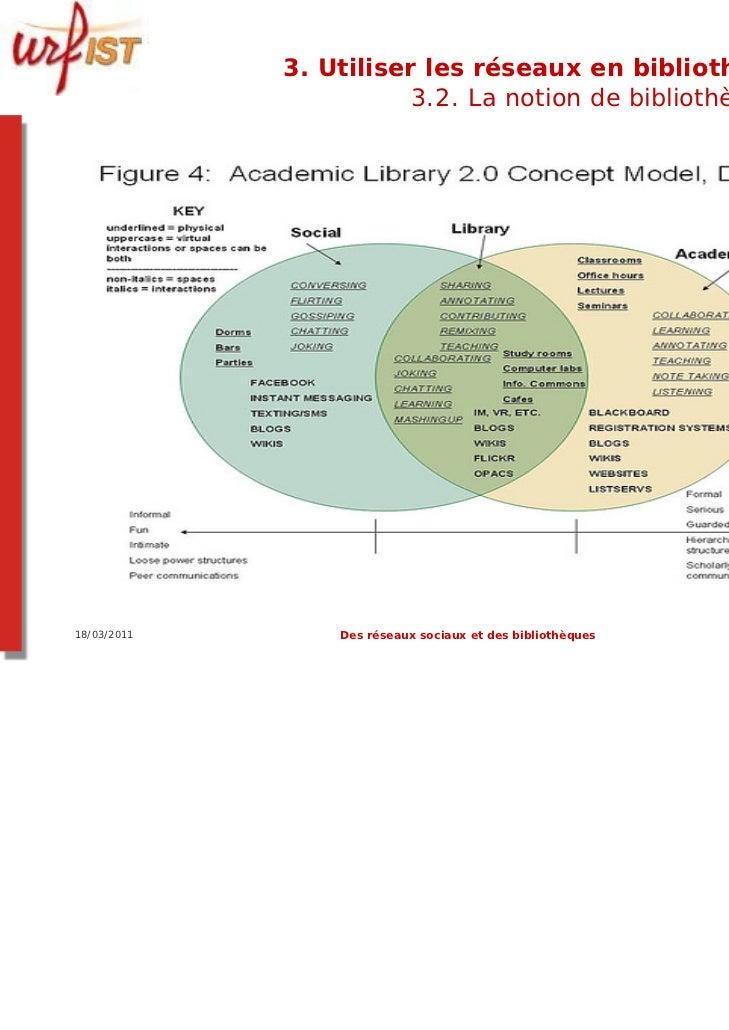 3. Utiliser les réseaux en bibliothèque ?                        3.2. La notion de bibliothèque 2.018/03/2011       Des ré...