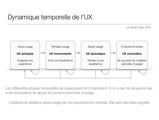 Dynamique temporelle de l'UX L'expérience utilisateur après usage est une reconstruction mentale. Elle subit des biais cog...