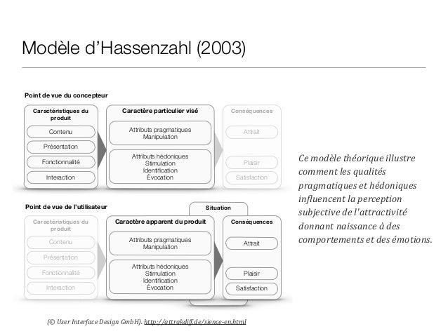 Le questionnaire AttrakDiff Développé en allemand par une technique de génération participative d'items par des experts  E...