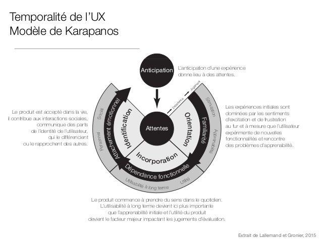 Evaluer l'UX à long terme : paradigmes possibles Transversal Longitudinal Mesures répétées Rétrospectif Karapanos, Martens...