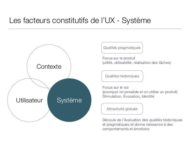 Les facteurs constitutifs de l'UX - Système Qualités pragmatiques Qualités hédoniques Contexte Utilisateur Système Attract...