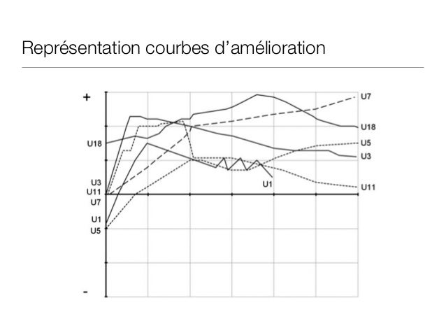 Représentation courbes moyennes Ensuite, on crée des courbes moyennes d'amélioration et de détérioration basées sur les mo...