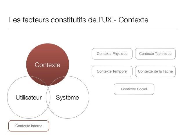 Les facteurs constitutifs de l'UX - Contexte Contexte Social Contexte Technique Contexte Utilisateur Système Contexte Temp...
