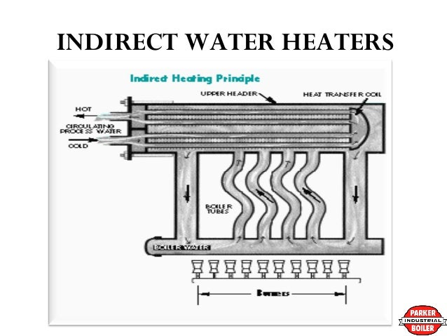 Parker boilers indirect pool heaters industrial grade non condensing indirect pool heaters 9 indirect water ccuart Gallery