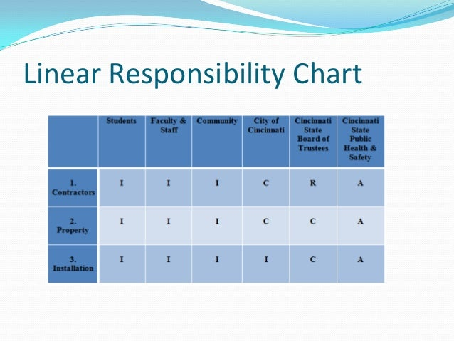 Responsibility chart project management depicting roles for Linear responsibility chart template