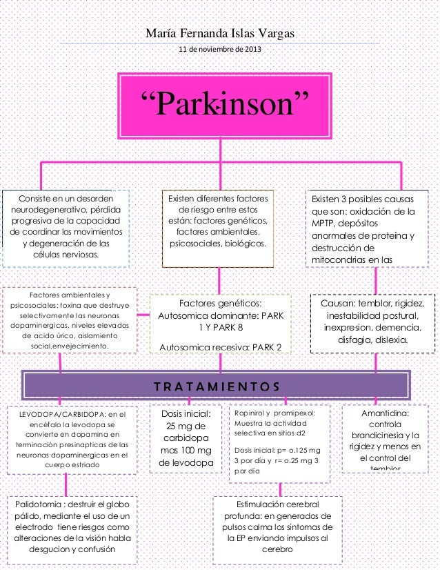 """María Fernanda Islas Vargas 11 de noviembre de 2013  """"Parkinson"""" Consiste en un desorden neurodegenerativo, pérdida progre..."""