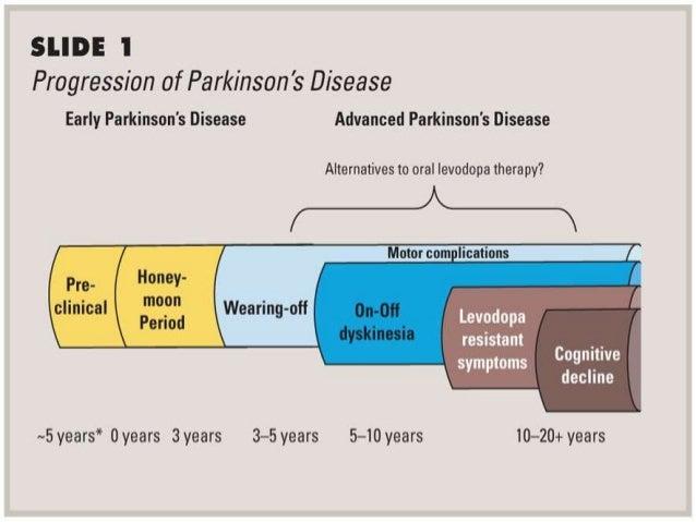 Parkinsons Disease Progression >> Parkinson S Disease Updates Neurology