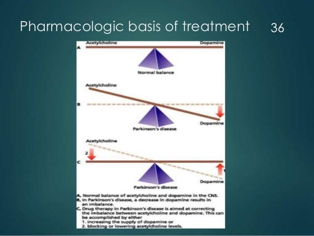 Pharmacologic basis of treatment 36