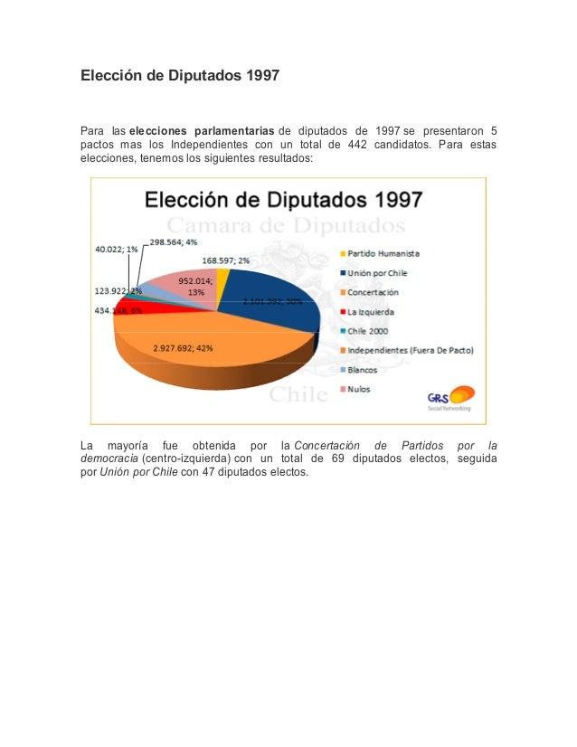 Elección de Diputados 1997Para las elecciones parlamentarias de diputados de 1997 se presentaron 5pactos mas los Independi...